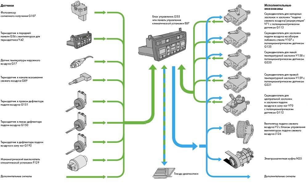 Что собой представляет климат-контроль в машине: характеристика устройства и принцип его работы