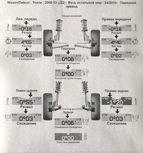 Развал схождение колес: на что влияет и когда нужно его делать — auto-self.ru
