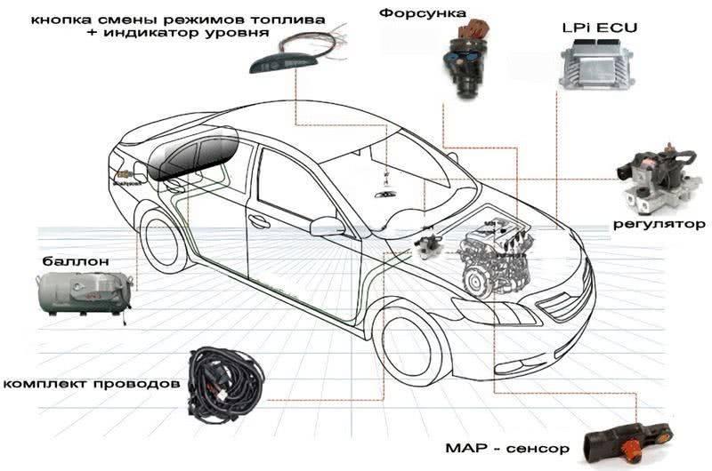 Как работает гбо 1 поколения, установка и настройка,схема подключения