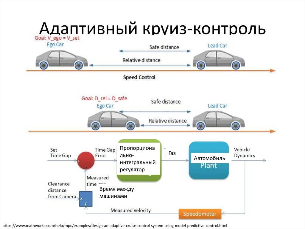Что такое круиз-контроль в автомобиле