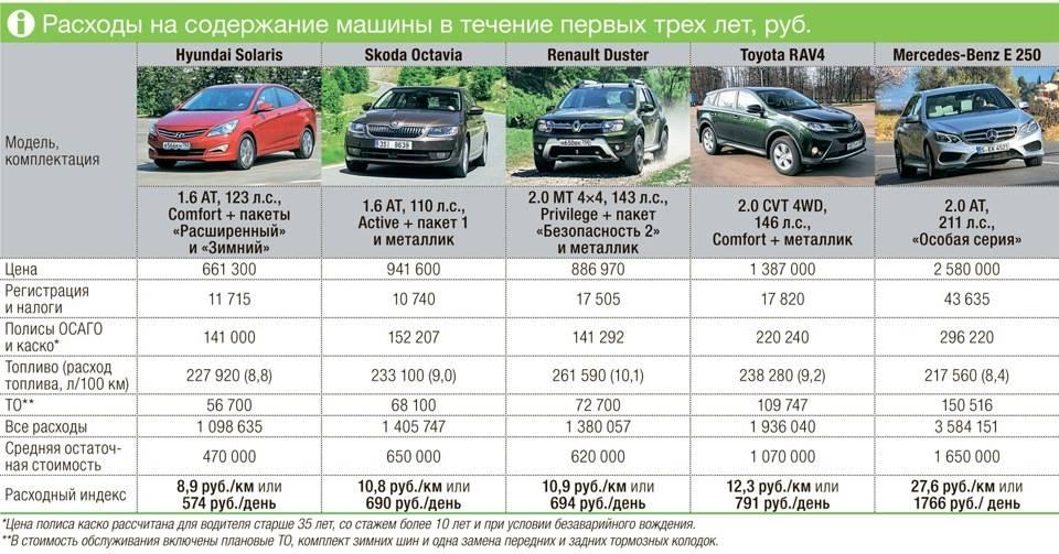 Пример расчета затрат на автомобиль