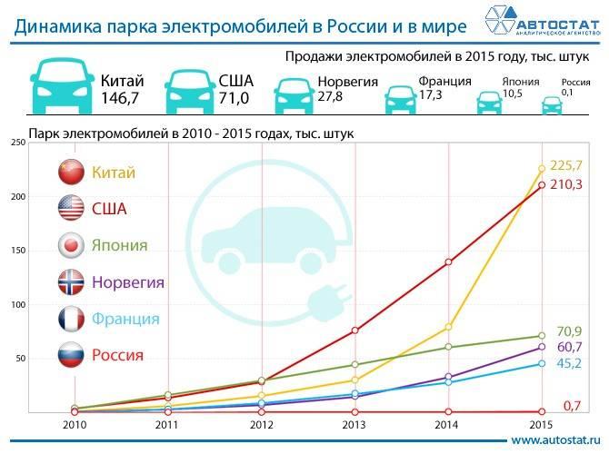 Рейтинг лучших детских электромобилей: производители, какие выбрать, рейтинг топ-7 2021