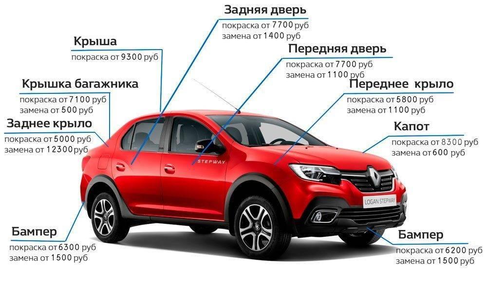Авто с оцинкованным кузовом - список русских автомобилей и иномарок » автоноватор