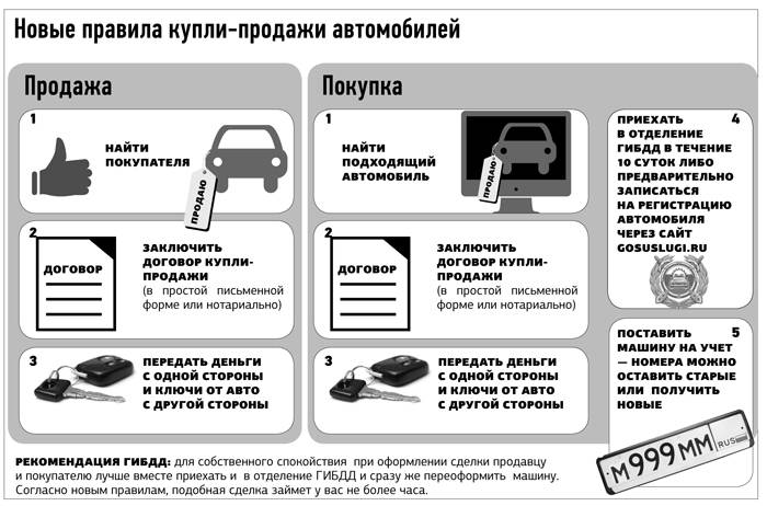 Продажа автомобиля юридическим лицом: нюансы, договор купли-продажи, налогооблажение   помощь водителям в 2021 и 2022 году