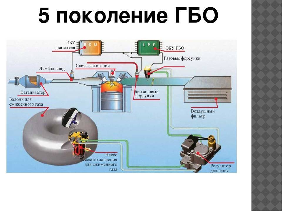 Вся Россия может перейти на ГБО