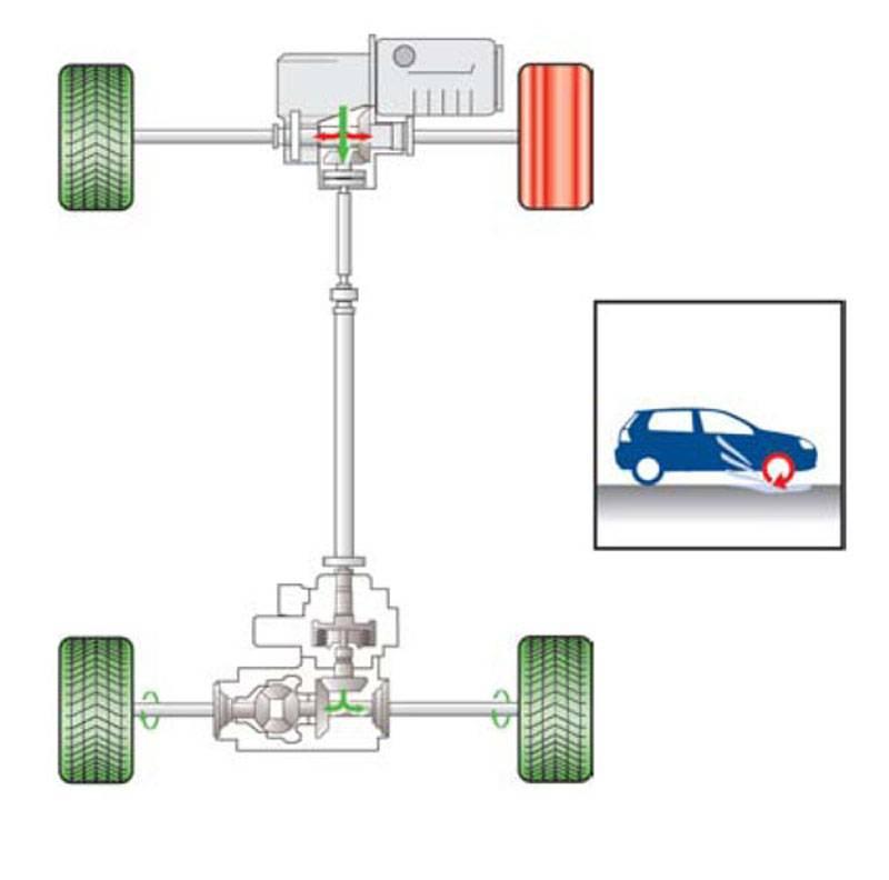 Полный привод для авто: плюсы и минусы