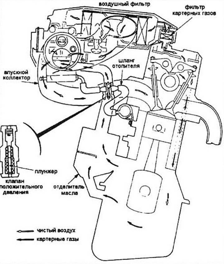 Вентиляция картера мотора: как работает, для чего нужна, неисправности