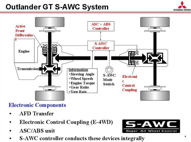 Система полного привода awc (all wheel control) outlander xl., asx - mitsubishi автоэлектрика