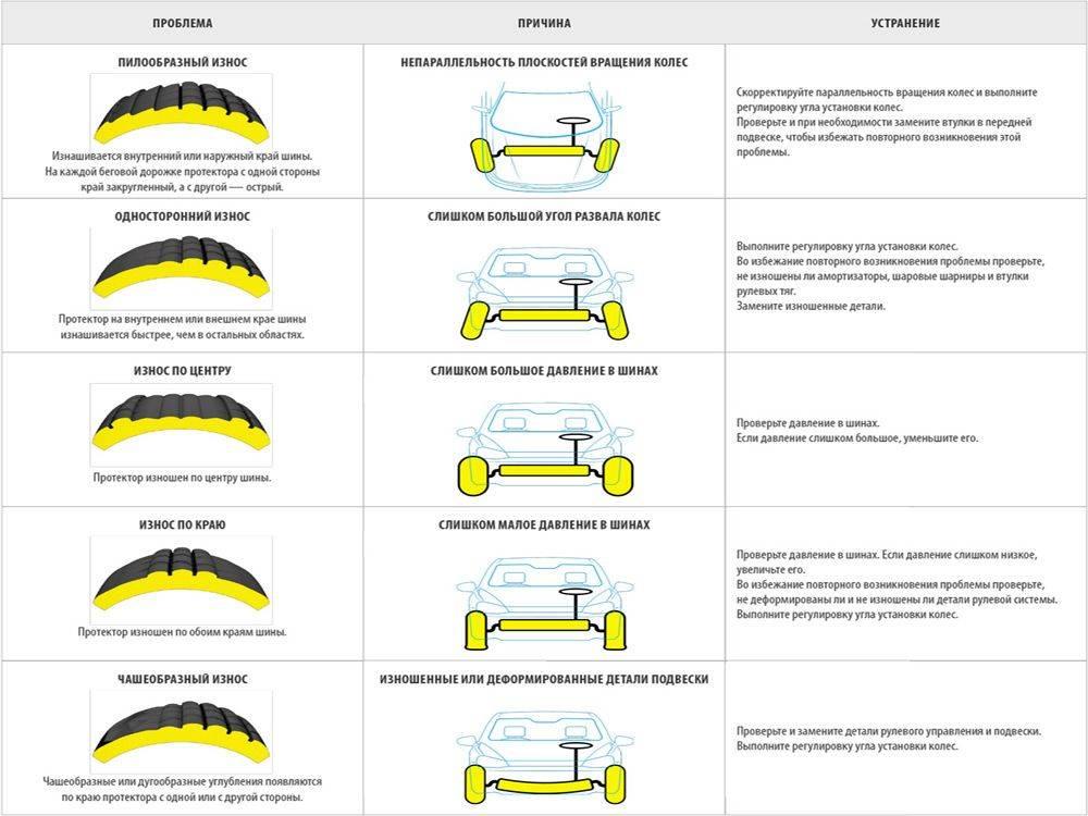 Признаки износа автомобильных шин