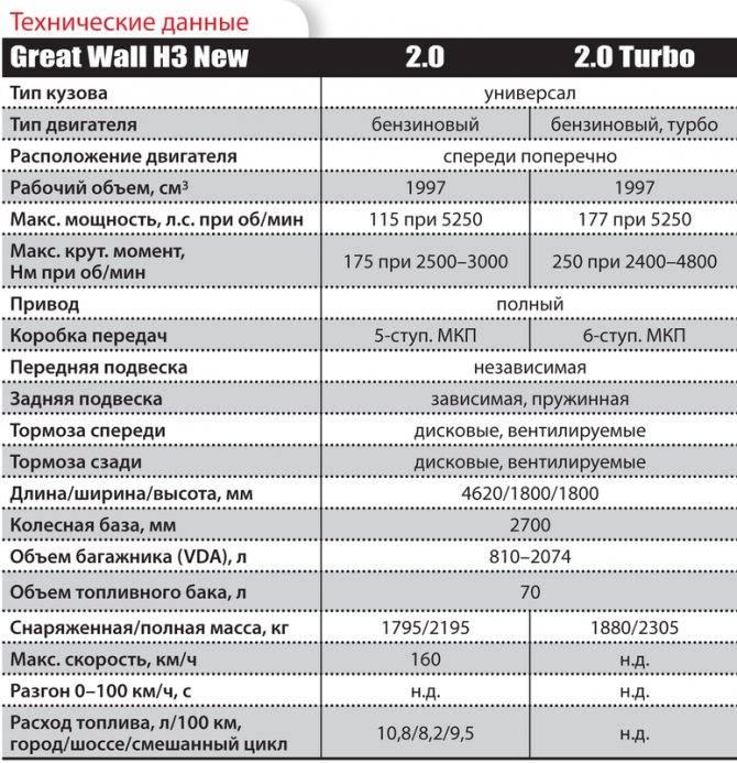 Great wall hover h3, h5 (ховер) ресурс двигателя и трансмиссии