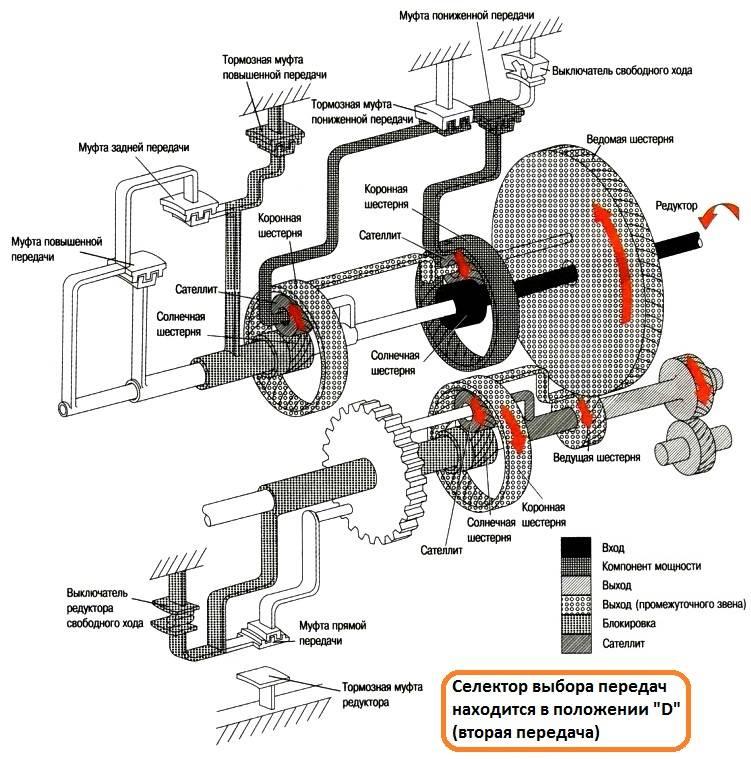 Неисправности гидротрансформатора акпп. ремонт гидротрансформатора