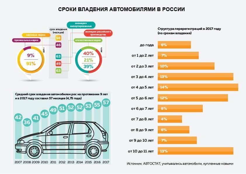 Узнайте сколько стоит содержание вашего автомобиля