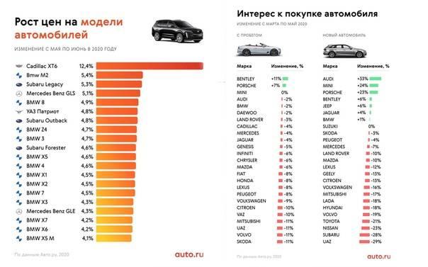 Какие автомобили меньше всего теряют в цене при продаже на вторичном рынке