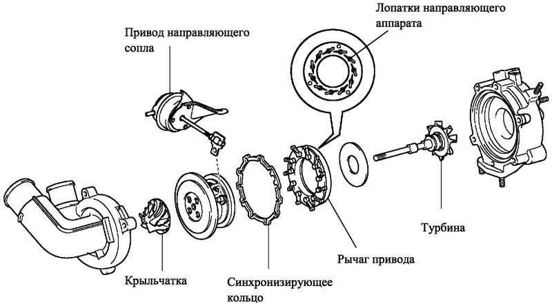 Как определить неисправности турбины бензинового двигателя: основные признаки и причины поломок турбокомпрессора | dorpex.ru
