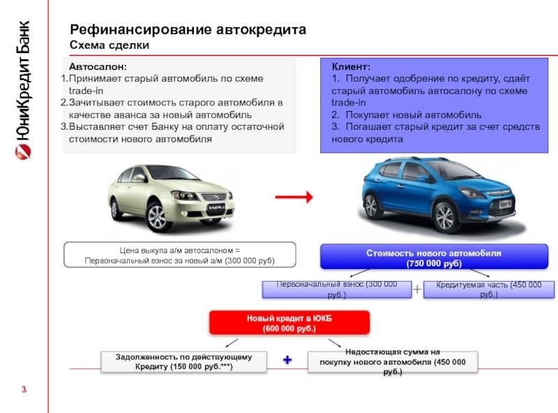 Онлайн заявка на автокредит без первоначального взноса на бу авто — «auto expert»