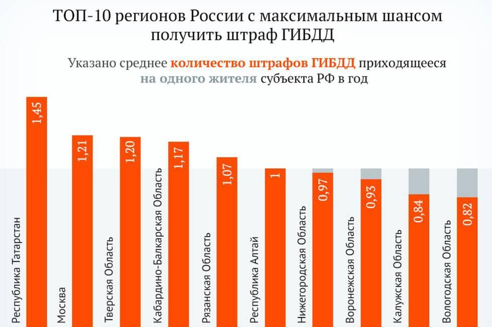 Россияне платят больше штрафов, чем в других странах