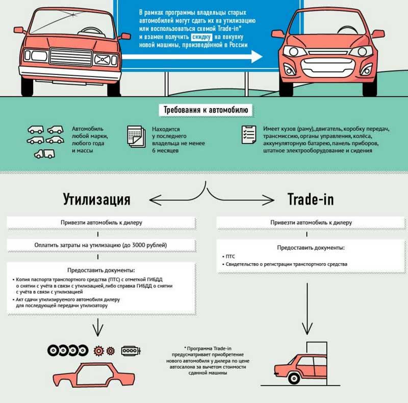 Самостоятельная купля-продажа авто: порядок оформление договора и образцы документов