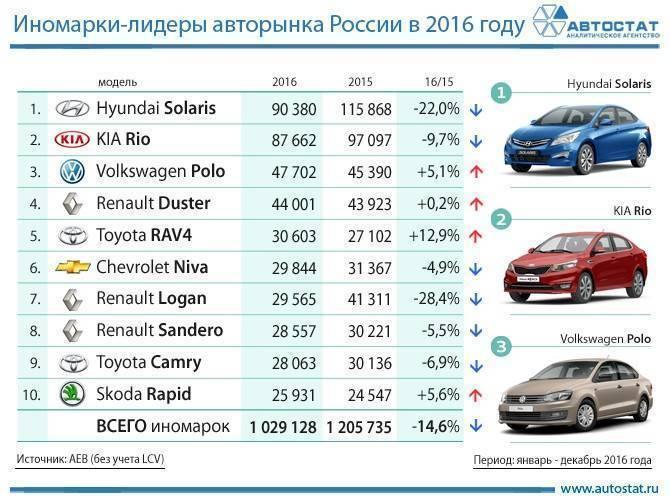 Названы самые популярные авто с пробегом возрастом до трех лет
