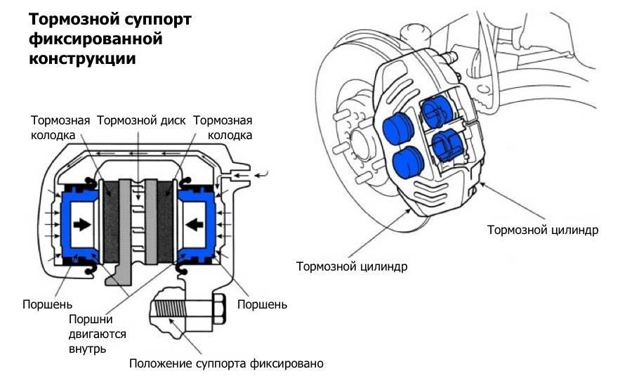 Тормозные суппорта: виды, технологии, эффективность. передние и задние