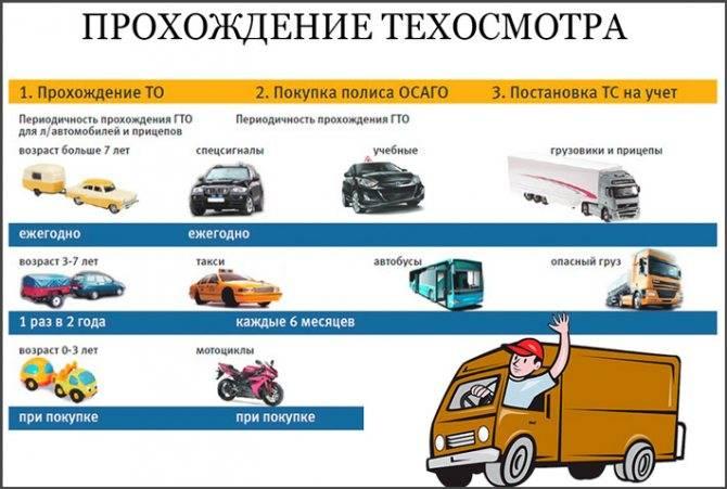Сроки прохождения техосмотра для новых автомобилей в 2021 году: пошаговая процедура