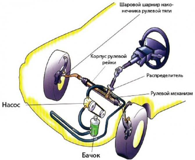 Устройство и принцип работы рулевого механизма автомобиля