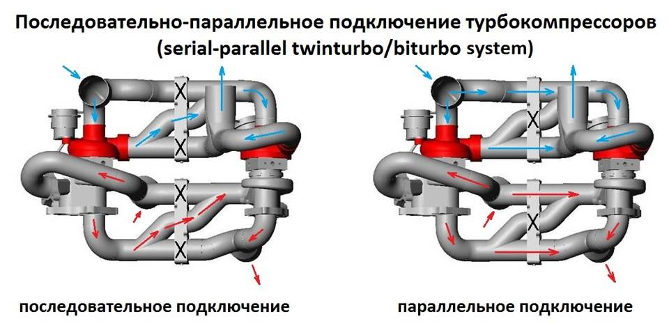 Twin-turbo, bi-turbo, wastegate и twinscroll. технология максимальной отдачи мотора
