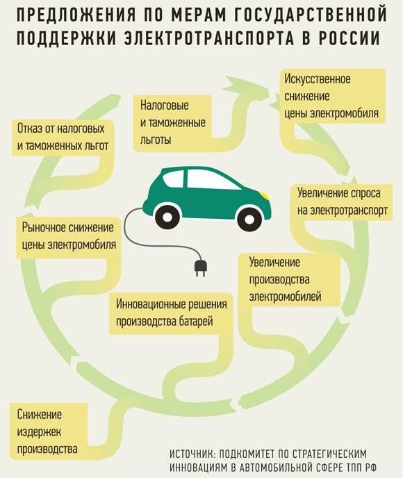 Почему у электромобилей нет будущего - hi-news.ru