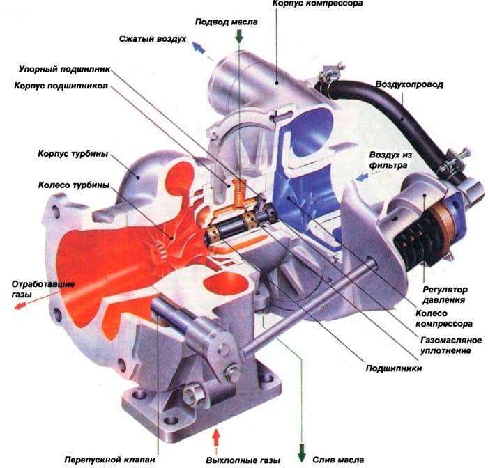Как проверить турбину дизельного двигателя не снимая авто