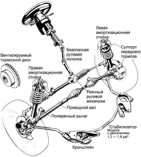Плюсы и минусы торсионной подвески. обзор в деталях renoshka.ru