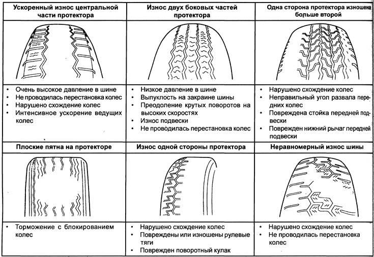 10 возможных причин почему отбалансированные колеса бьют - информация - zapchast-avto.kiev.ua - запчасти для ваз, газ, уаз в киеве