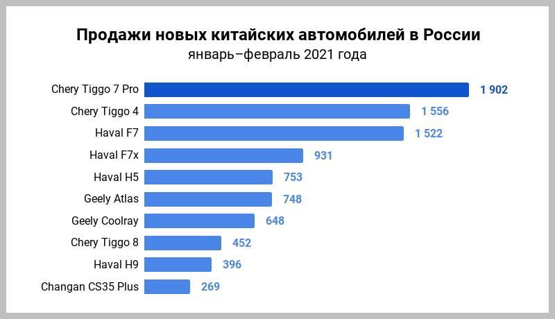 Топ-10 лучших марок автомобилей в россии: рейтинг по надежности и качеству. лучшие автомобили 2021 года в россии: рейтинг, производители, фото. список самых надежных моделей автомобилей россии по мнению автолюбителей