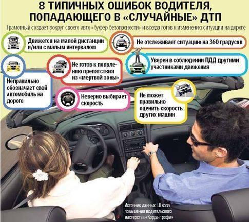 Дорожные условия и безопасность движения - человеческий фактор и техсостояние авто