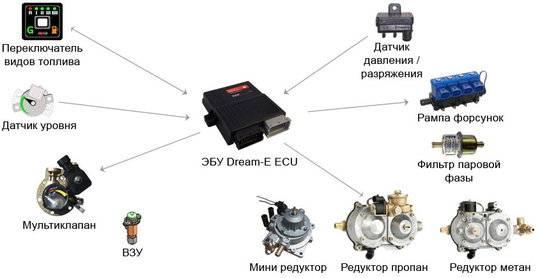 Схема подключения гбо 4 поколения на инжектор, установка и настройка