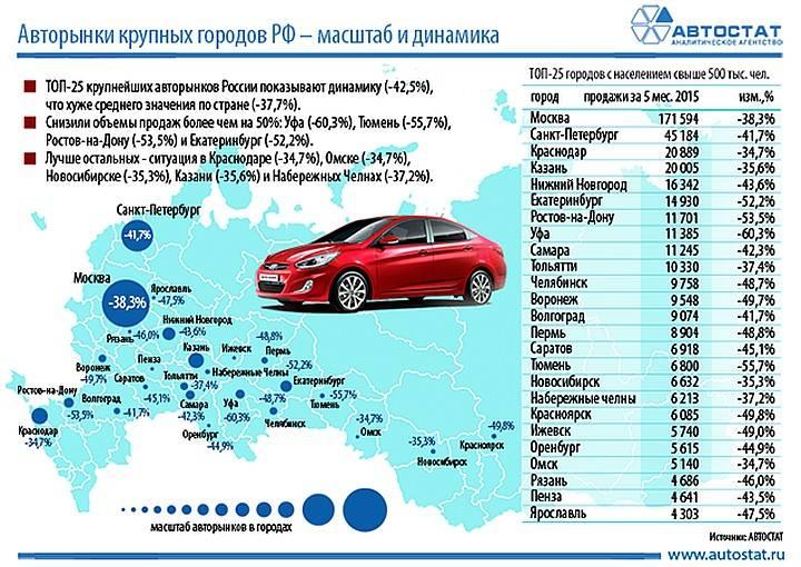 Эксперты назвали регионы, в которых числится больше всего китайских авто