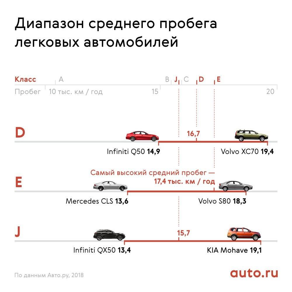 Специалисты составили рейтинг авто с самым большим и самым маленьким пробегом