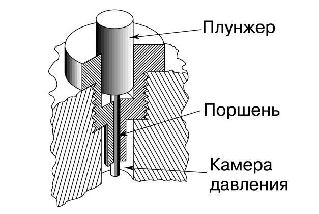 Как работает плунжерный насос, как он выглядит