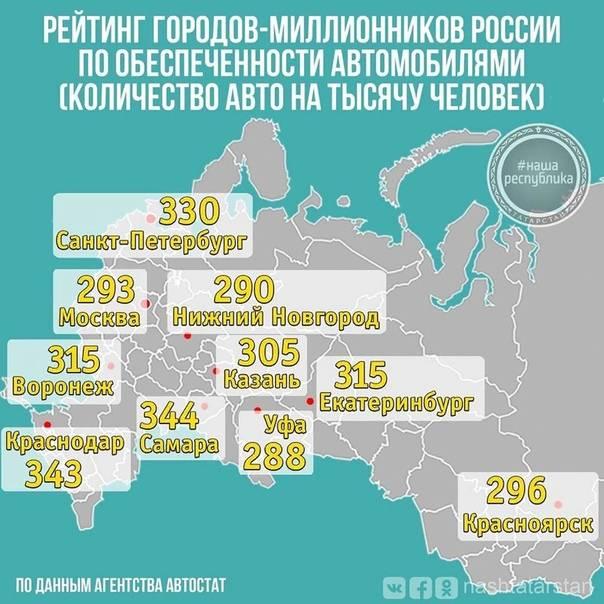 Специалисты назвали самые популярные авто в российских мегаполисах