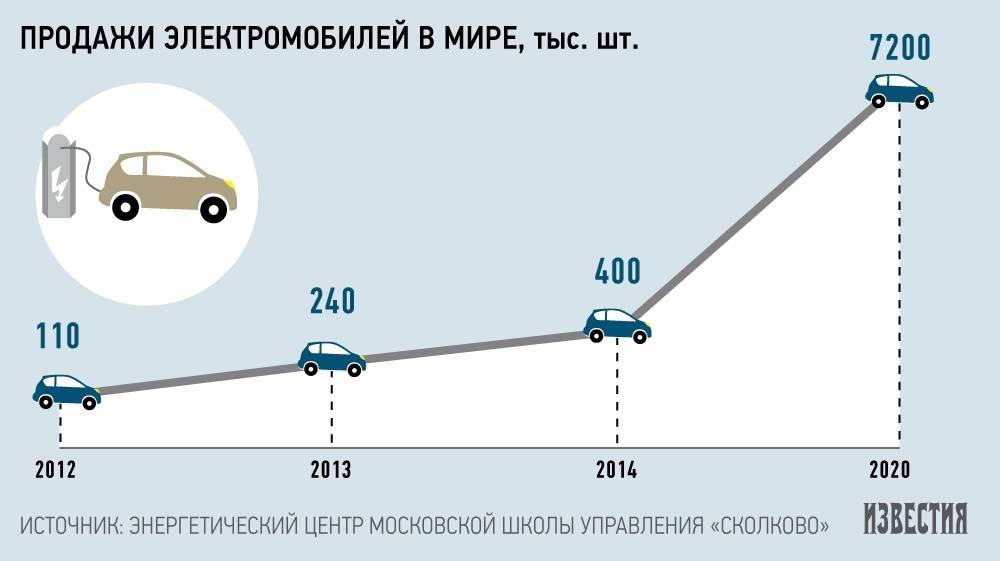 Лучшие детские электромобили на аккумуляторе 2021 года
