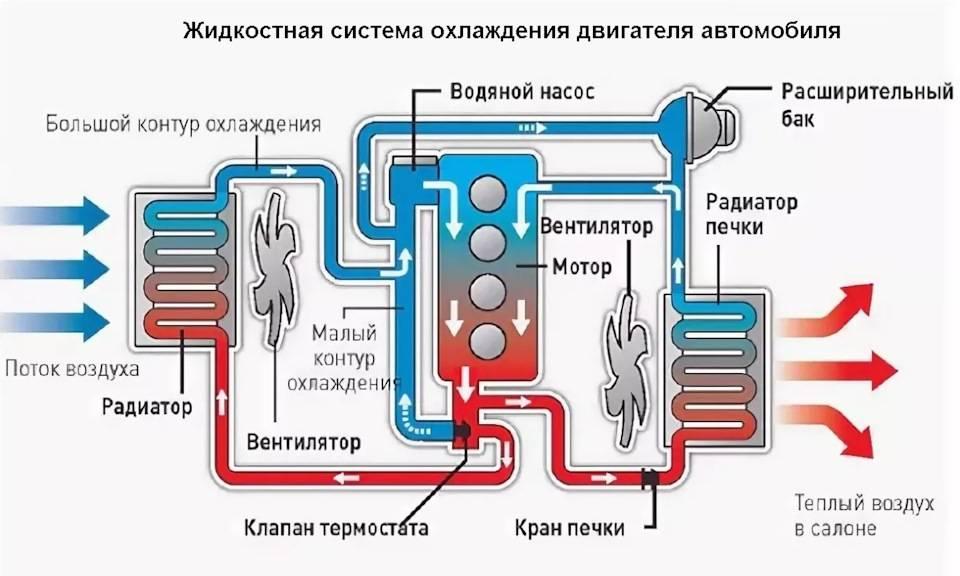 Не греется двигатель ваз 2110 инжектор. не прогревается двигатель до рабочей температуры: причины и диагностика проблемы