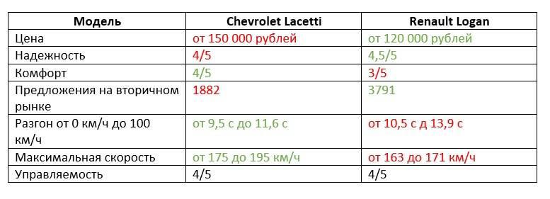 Что лучше: Chevrolet Lacetti или Renault Logan