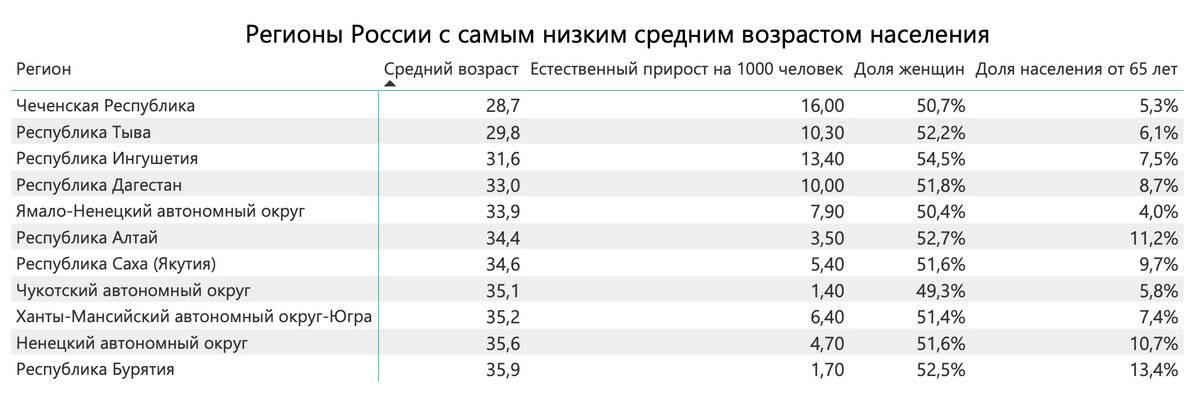 Эксперты назвали средний возраст российского водителя