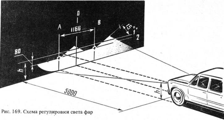 Как отрегулировать фары бош на ваз 2110 ~ vesko-trans.ru
