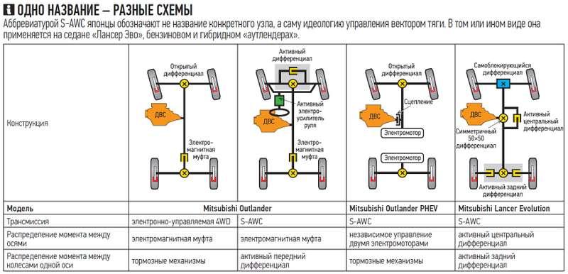 «аутлендеры» сдвумя типами трансмиссии— тест драйв— журнал зарулем
