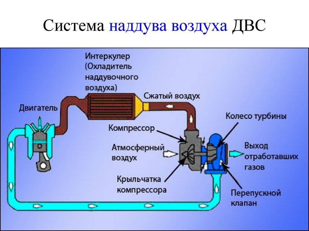 Принцип работы турбонаддува: устройство системы, плюсы и минусы