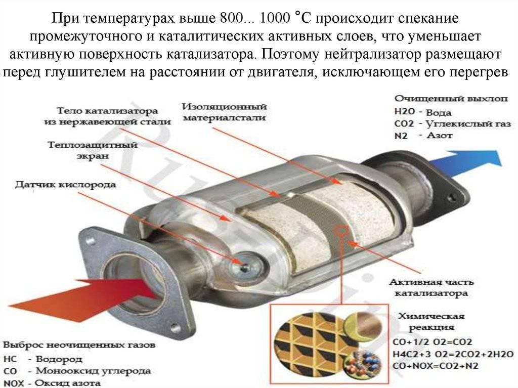 Автомобильный катализатор: описание,устройство,принцип работы. умер катализатор. что будет, если вырезать его