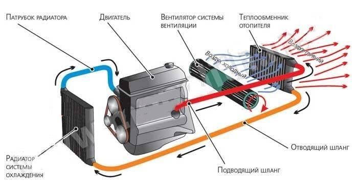 """Автомобильная """"печка"""": от горячих камней до климат-контроля"""