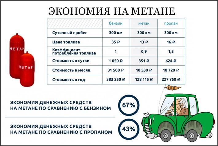 Автомобили на метане или пропане - что лучше в использованииавтомобили на альтернативном топливе