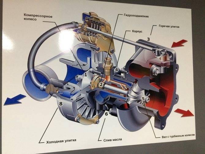 На сколько турбина увеличивает мощность двигателя?