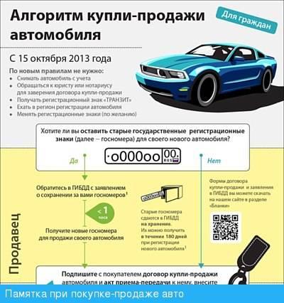Как продать автомобиль самостоятельно: пошаговая инструкция   помощь водителям в 2021 и 2022 году