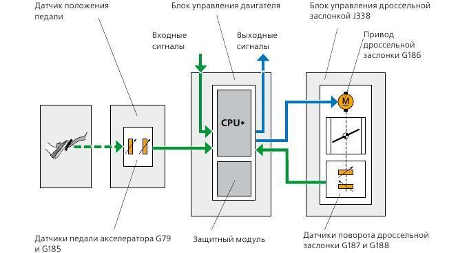 Адаптивный круиз-контроль (acc): устройство и принцип работы